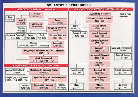 Династия Рюриковичей. Справочные материалы